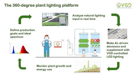The 360-degree plant lighting platform schema